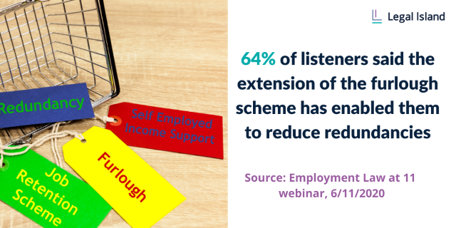 64% of listeners said the extension of the furlough scheme has enabled them to reduce redundancies