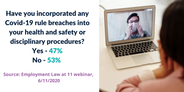 53% of attendees have not incorporated any Covid-19 rule breaches into your health and safety or disciplinary procedures