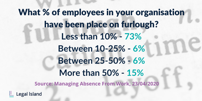 Percentage of employees in organisation who have been placed on furlough