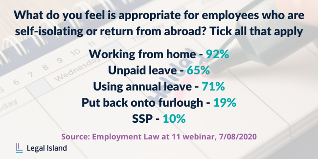 Attendees voted what they feel is appropriate when employees who are self-isolating or returning from abroad. 92% say work from home, 65% say unpaid leave, 71% say use annual leave, 19% say put back onto furlough and 10% say SSP.