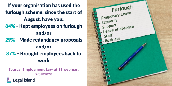 If your organisation has used the furlough scheme, since the start of august... 84% kept employees on furlough, 29% made redundancy proposals, 87% brought employees back to work