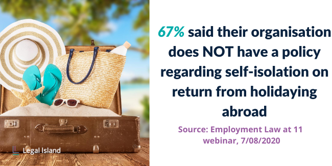 67% said their organisation does not have a policy regarding self-isolation on return from holidaying abroad