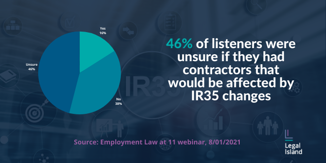 Poll card. Question: Do you have any contractors that will be affected by the IR35 changes? Answer: 46% of listeners were unsure