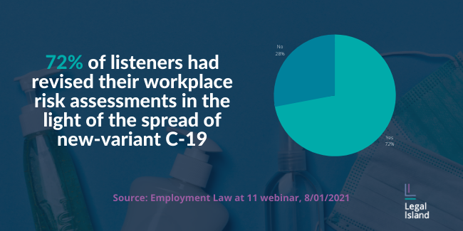 Poll card. Question: Have you revised your workplace risk assessments in the light of the spread of the new-variant COVID-19? Answer: 72% of listeners said yes