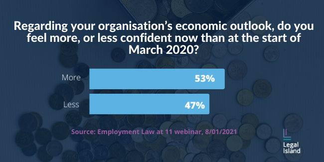 Poll card. Question: regarding your organisation's economic outlook, are you more or less confident now than at the start of march? Answer: More 53%. Less 47%.