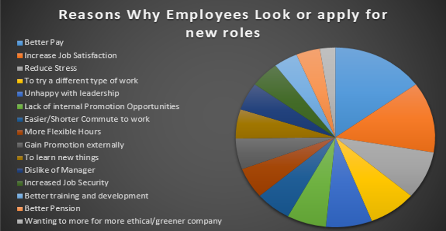 reasons employees apply for new role chart